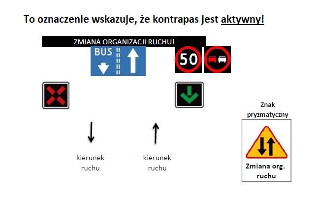 wizualizacja znaków_kontrapas aktywny