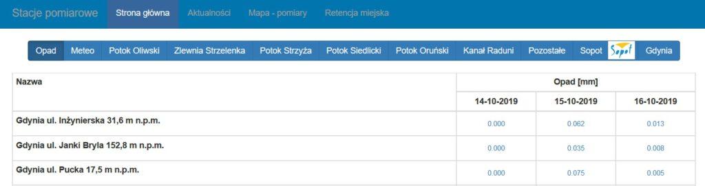 wyniki pomiaru z Gdyni