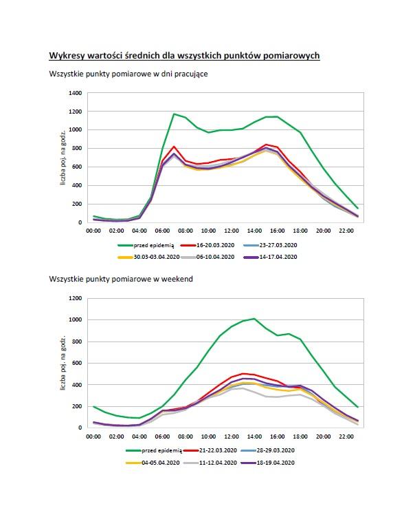 Tabela pokazująca analizę natężenia ruchu // źródło TRISTAR