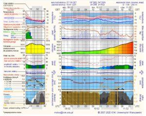 Prognoza pogody dla Gdyni // źródło meteo.pl