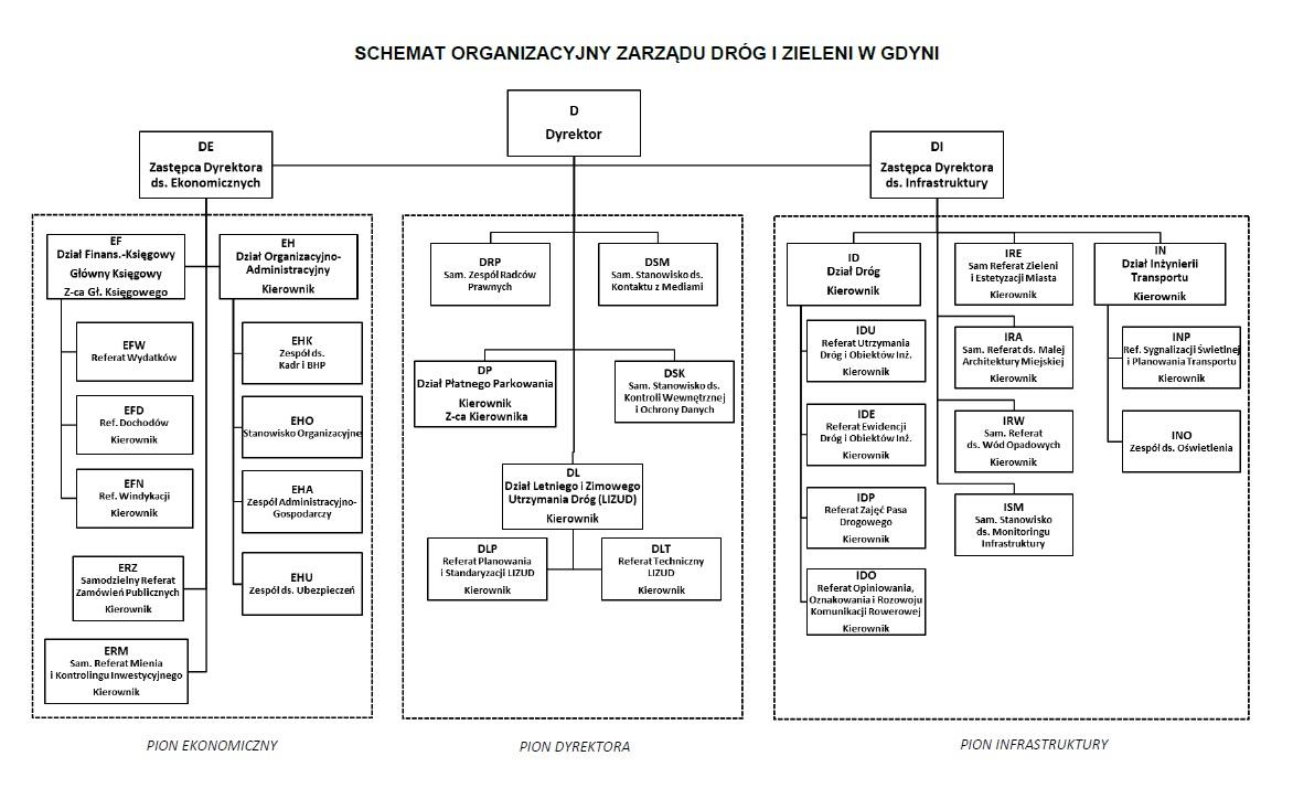 schemat struktury org. 1.04.2021